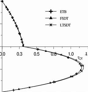 Shear Stress Formula For Simply Supported Beam