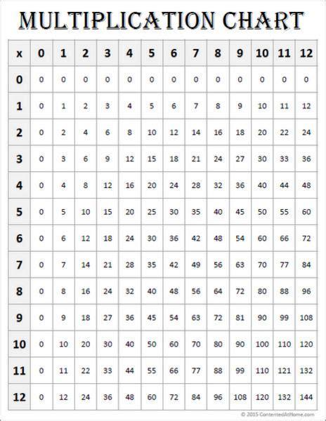 printable multiplication charts multiplication