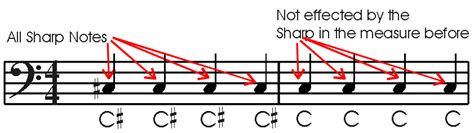 Or browse results titled : 17: Accidentals