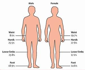 Top Body Parts Affected By Non