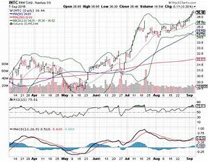 3 Big Charts for Thursday: Intel Corporation (INTC ...