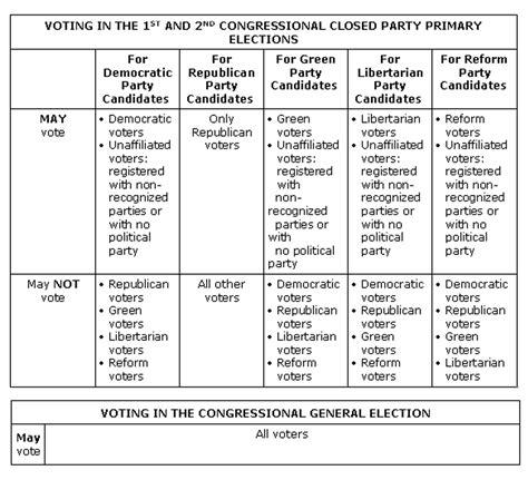 American Political Parties Chart Postalda
