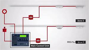What Is A Fire Alarm System   Fire Detection System