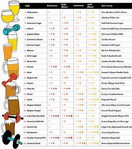 Exercise Your Beer Know