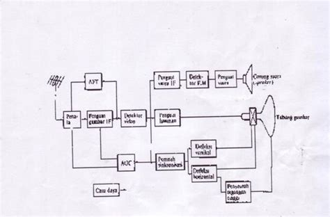 Diagram Of Television electronics working principle television tv