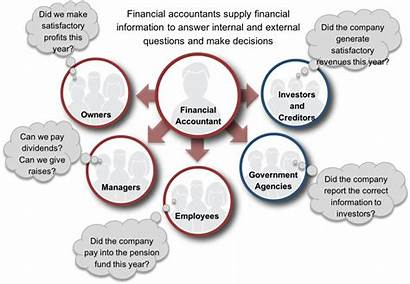 Accounting Financial Role Accountant Government Chapter External