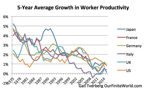 bureau of employment what really causes falling productivity growth an energy