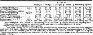 Kolbengeschwindigkeit Berechnen : verbrennungsmotoren ~ Themetempest.com Abrechnung