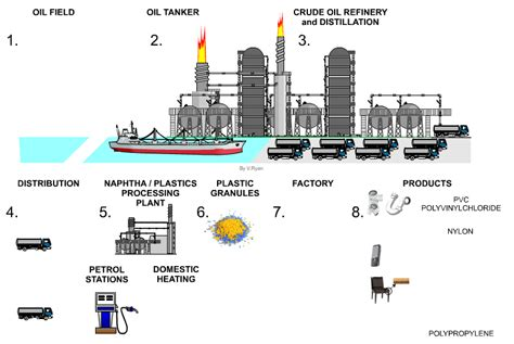 Diagram Of Plastic by Click Here For Index Page Crude To Fuels And Plastics