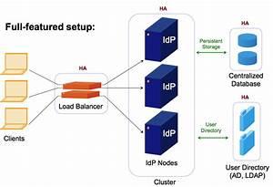 Shibboleth Idpv3 Clustering - Identity Provider