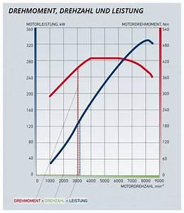 Leistung Eines Motors Berechnen : wie man mit drehmoment drehzahl und leistung motoren ~ Themetempest.com Abrechnung