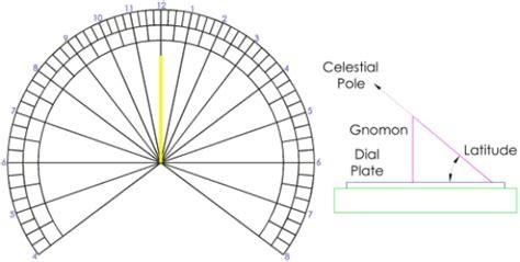 sundial template the sundial primer horizontal sundial