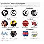Weed Cultural Icons Legal Movement