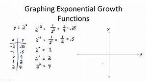Graphs of Exponential Functions | CK-12 Foundation