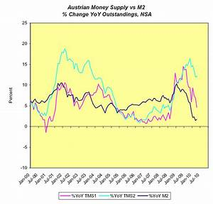Monetary Conditions In The Us