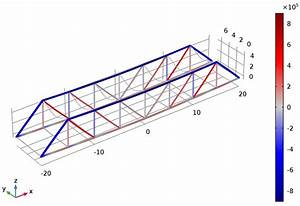 Modeling A Pratt Truss Bridge