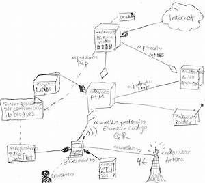 My First Uml Deployment Diagram Sketch For A Bitcoin Atm