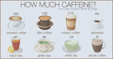 With its 3.5 percent of caffeine, green tea is actually higher in caffeine than filter coffee. How Much Caffeine In A Cup Of Green Tea? | Espresso Expert
