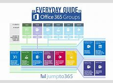 An everyday guide to Office 365 Groups icansharepoint