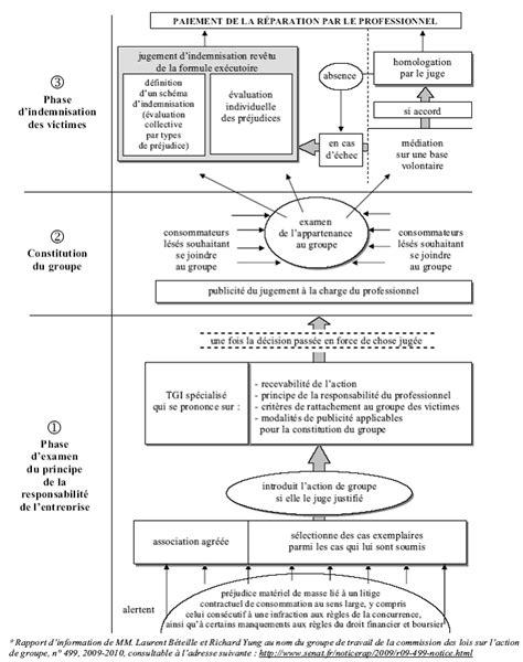 proposition de loi sur le recours collectif