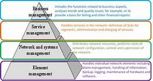 Telecommunication Management Systems & Network – Tech Talk