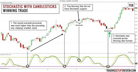 swing trading  stochastic oscillator  candlestick patterns trading setups review