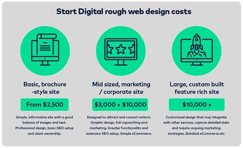 How Much Do Cost by How Much Does A Website Cost In 2017 The Startup Medium