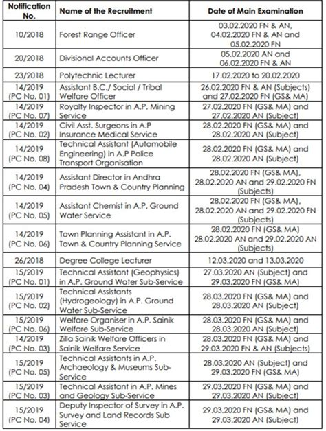 appsc recruitment exam calendar released check