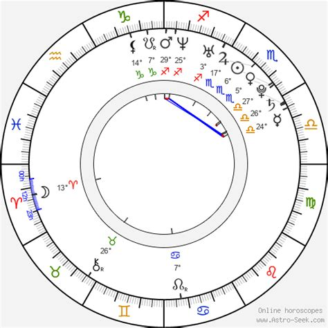 Birth Chart of Jessica Campbell, Astrology Horoscope