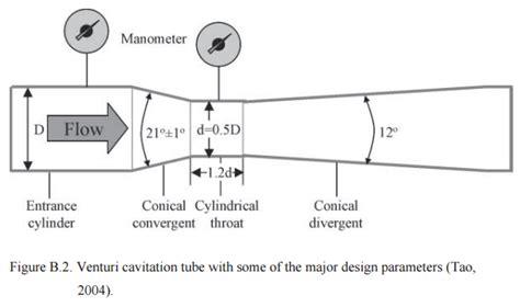 Venturi Cavitation Tube