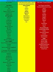 Growth Hormone Foods List