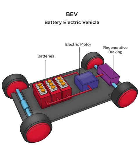 Types Of Electric Cars Australia Australian Solar Quotes