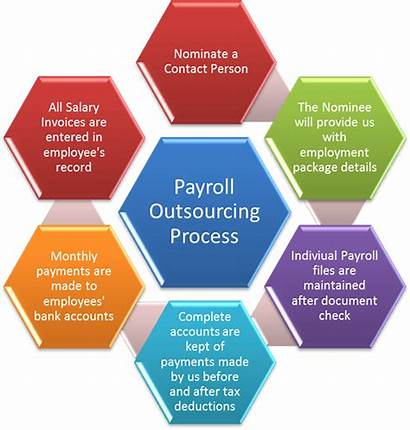 Payroll Process Outsourcing Outsource Services Hr Service