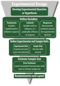 design of experiments experimental design extension
