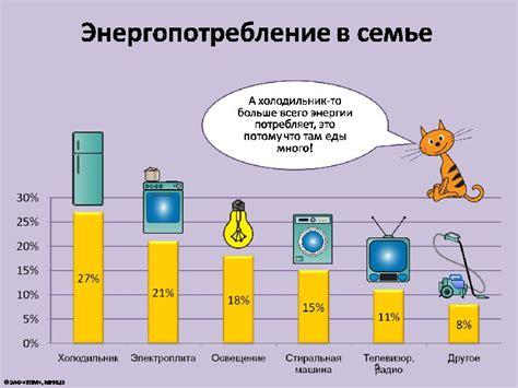 Энергосбережение в быту. исследовательская работа . социальная сеть работников образования