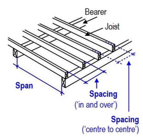 Distance Between Floor Joists Australia by Timber Plus Toolbox Assembling Wall Frames Wall Frame