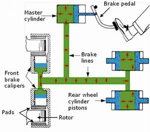 Applied Technology - Basic Hydraulics And Pneumatics