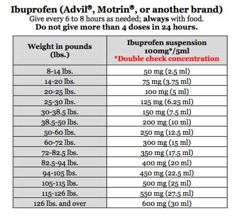 ibuprofen weight based dosing blog dandk