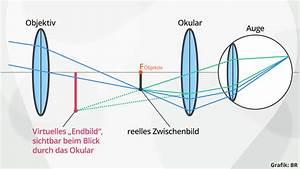 Wie Wird Ein Spiegel Hergestellt : linsen spiegel wie funktioniert ein fernrohr physik alpha lernen ~ Bigdaddyawards.com Haus und Dekorationen