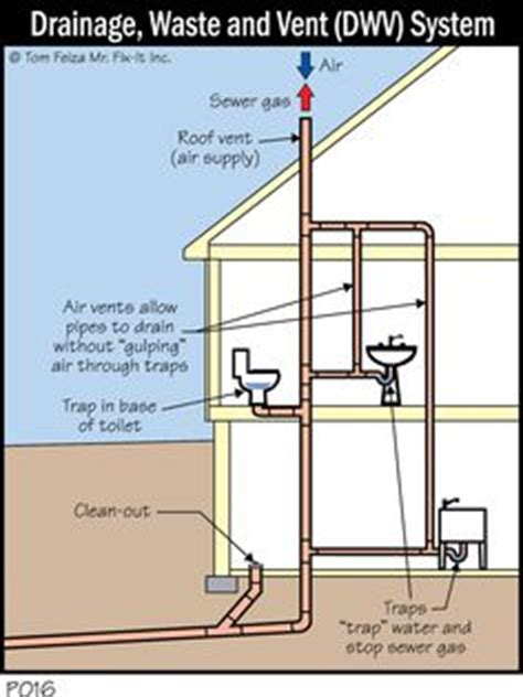 diagram   typical dwv system  called  plumbing