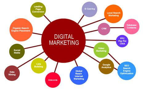 Where To Learn Digital Marketing by Learn Digital Marketing An Ultimate Guide To Become