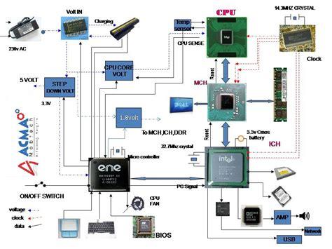 Motherboard Schematic Diagram by Laptop Schematic Diagrams Girijesh Chaubey
