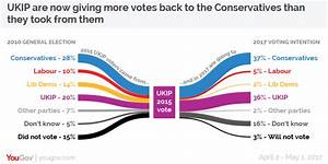 Ukip? What Ukip? Polls show the Conservatives don't need a ...