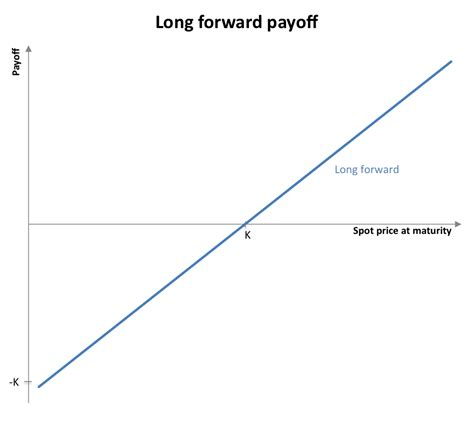 File:Long forward payoff.png - Wikimedia Commons
