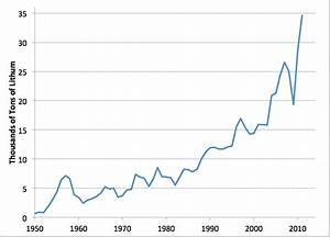 Early Warning: Global Lithium Production 1950-2011