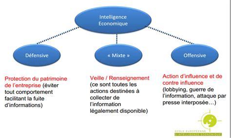 intelligence economique et management des connaissances intelligence economique une marque