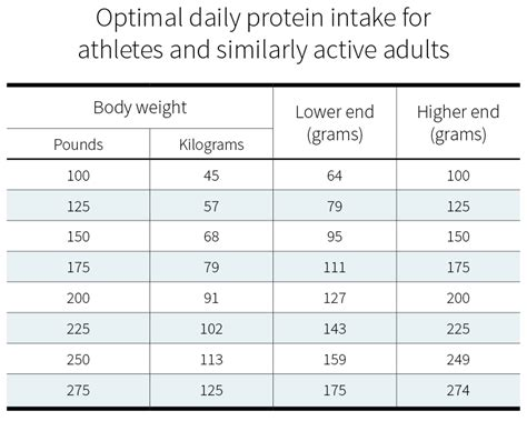 protein intake need much adults per daily should kg rda needs body adult healthy why nutrition active health sedentary range