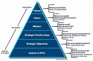 Visual Presentation Of Principles And Values