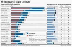 Zu Versteuerndes Einkommen Berechnen Tabelle : bild zu ezb umfrage deutsche sind die rmsten im euroraum bild 1 von 1 faz ~ Themetempest.com Abrechnung