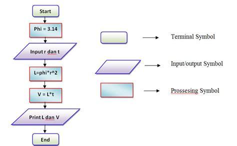 Materi Dasar Dan Pemrogaman Komputer Flowchart Kasir Hotel Generate In Excel Flow Chart Of Room Reservation System Graphic Communication Service Game Example Generator Maintenance Tentang